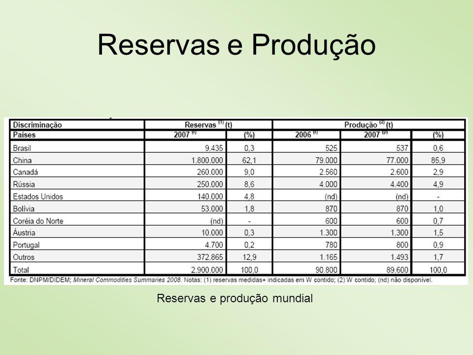 Reservas e produção mundial