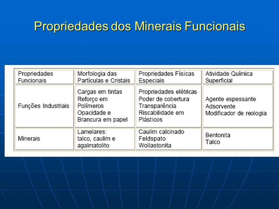 Propriedades dos Minerais Funcionais