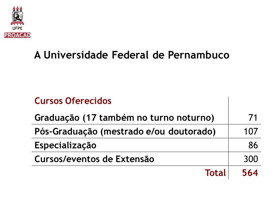 A Universidade Federal de Pernambuco