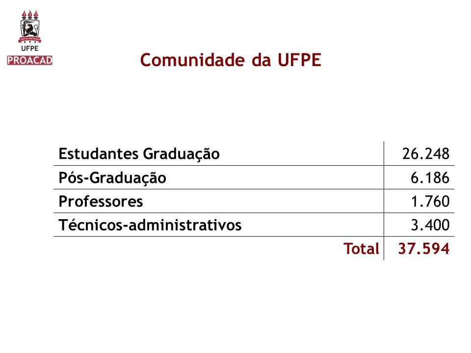 Comunidade da UFPE Estudantes Graduação 26.248 Pós-Graduação 6.186