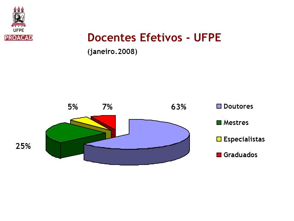 Docentes Efetivos - UFPE