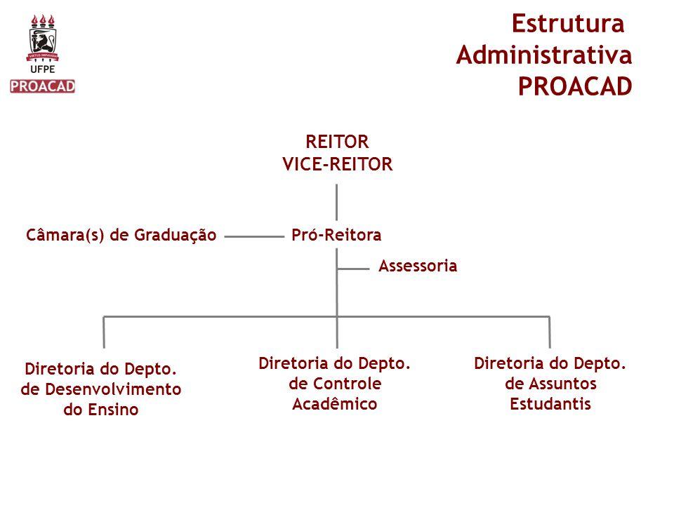 Estrutura Administrativa PROACAD REITOR VICE-REITOR