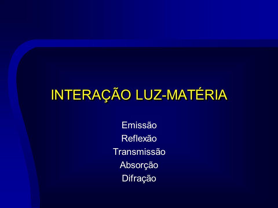 INTERAÇÃO LUZ-MATÉRIA