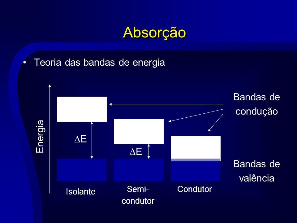 Absorção Teoria das bandas de energia Bandas de condução Energia DE DE