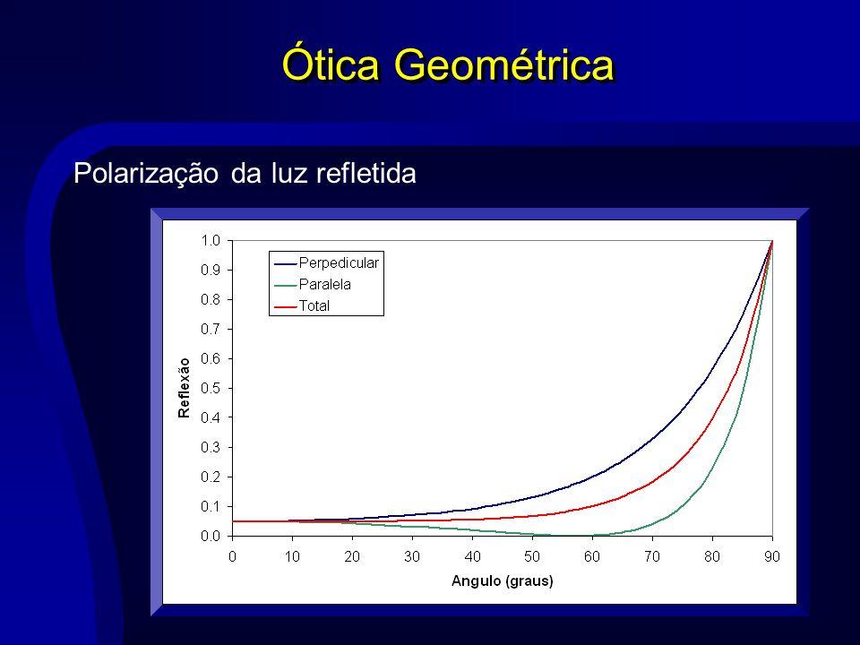Ótica Geométrica Polarização da luz refletida n0=1,00 n1=1,57