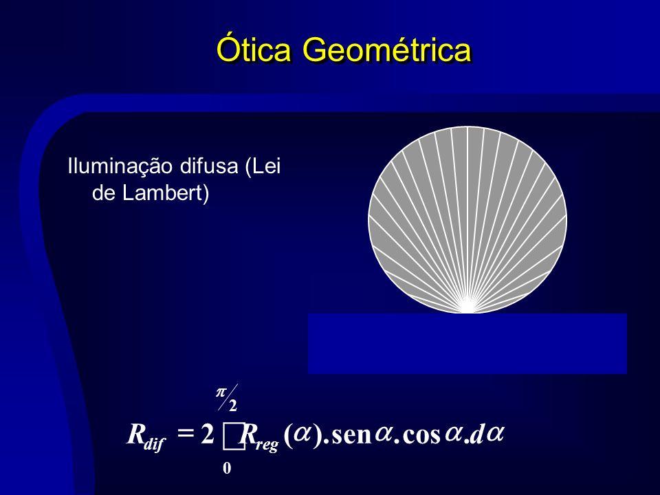 ò Ótica Geométrica = . cos sen ). ( a d R