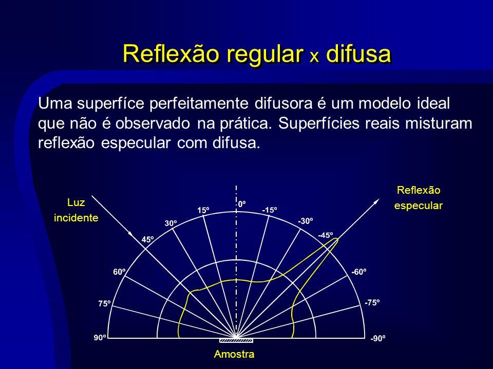 Reflexão regular x difusa