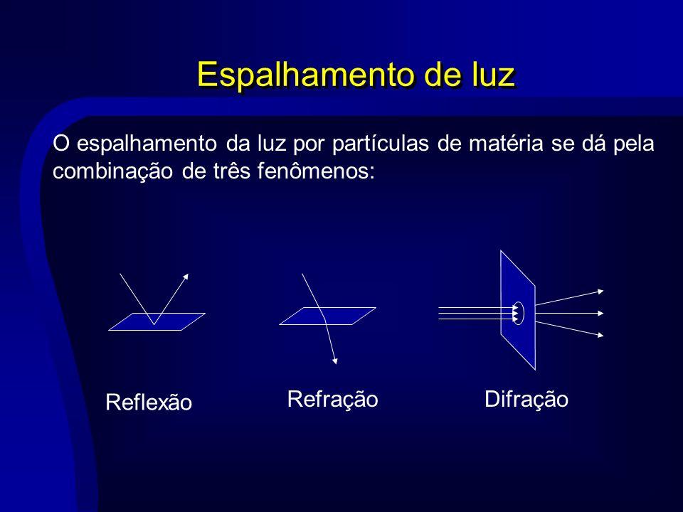 Espalhamento de luz O espalhamento da luz por partículas de matéria se dá pela combinação de três fenômenos: