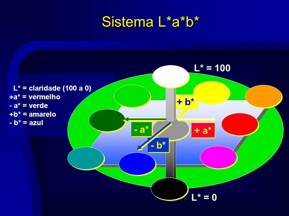 Sistema L*a*b* L* = 100 + b* - a* + a* - b* L* = 0