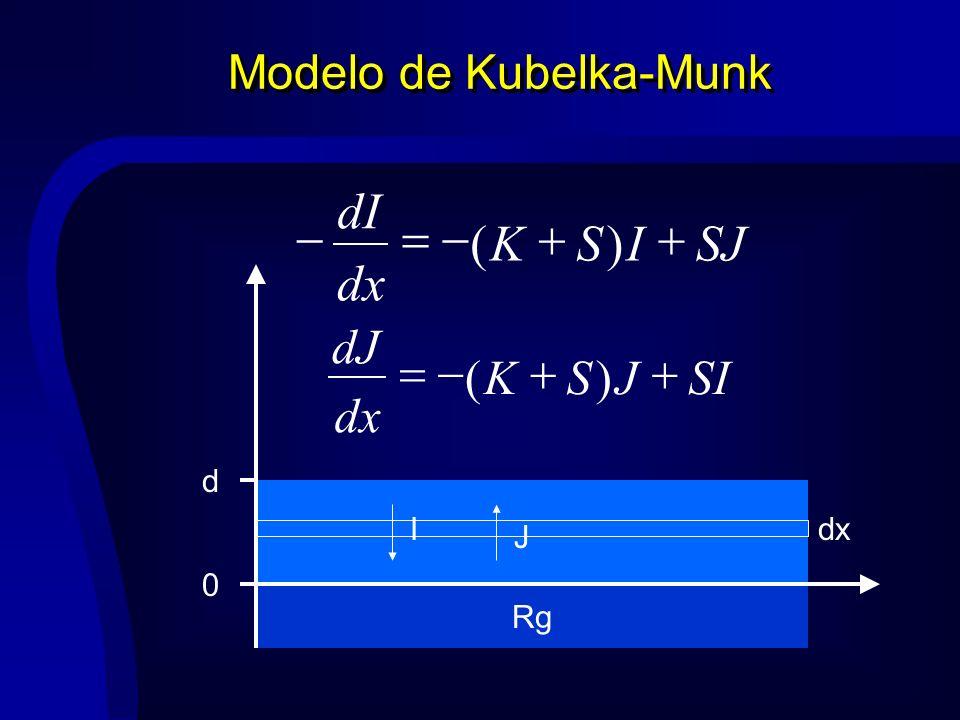 Modelo de Kubelka-Munk