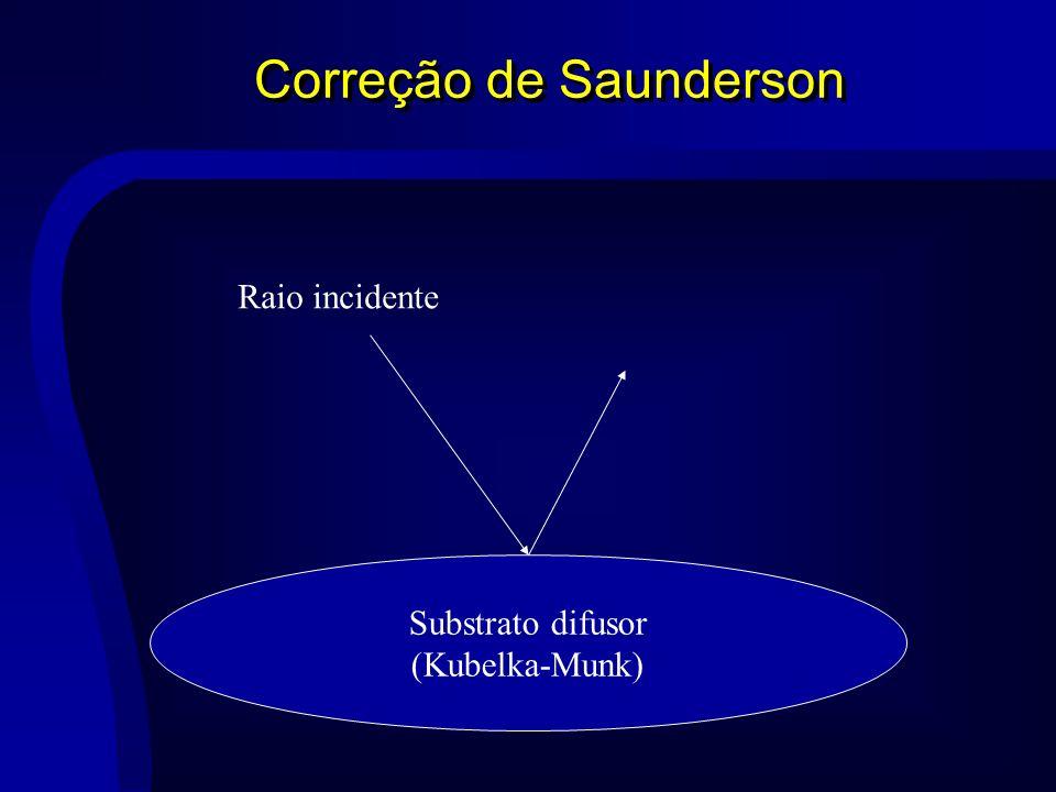 Correção de Saunderson