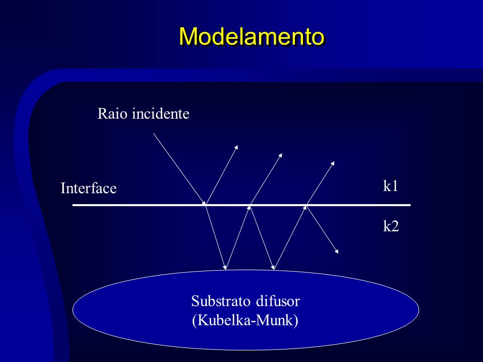 Modelamento Raio incidente k1 Interface k2 Substrato difusor