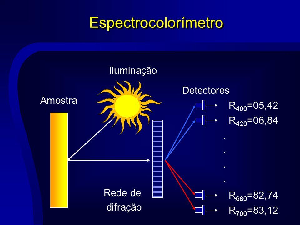 Espectrocolorímetro Iluminação Detectores Amostra R400=05,42