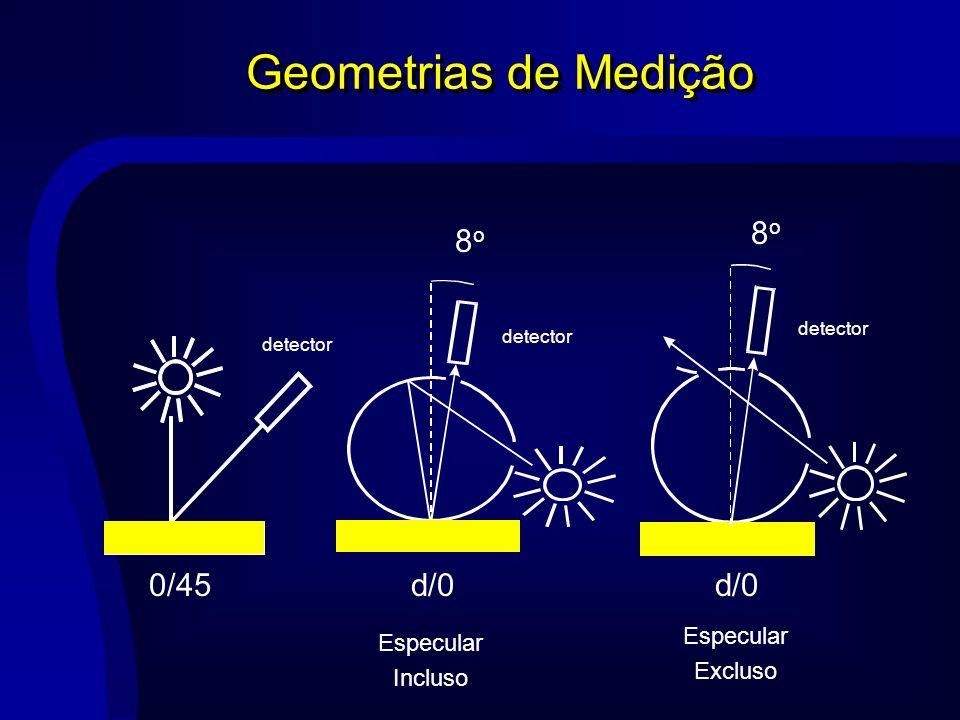 Geometrias de Medição d/0 8o d/0 8o 0/45 Especular Especular Excluso