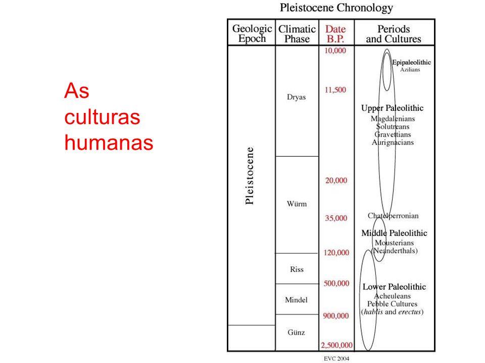 As culturas humanas