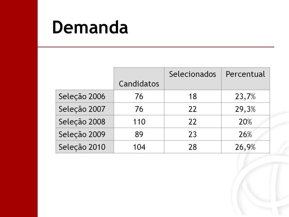 Demanda Candidatos Selecionados Percentual Seleção 2006 76 18 23,7%