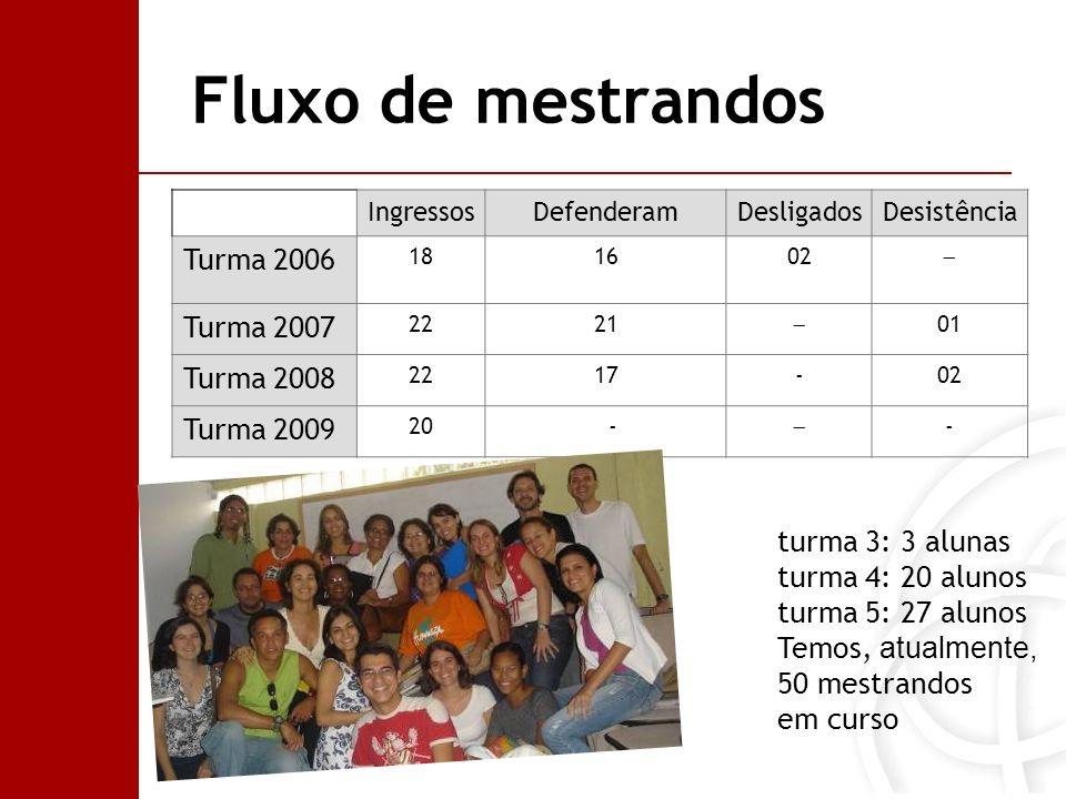 Fluxo de mestrandos Turma 2006 Turma 2007 Turma 2008 Turma 2009