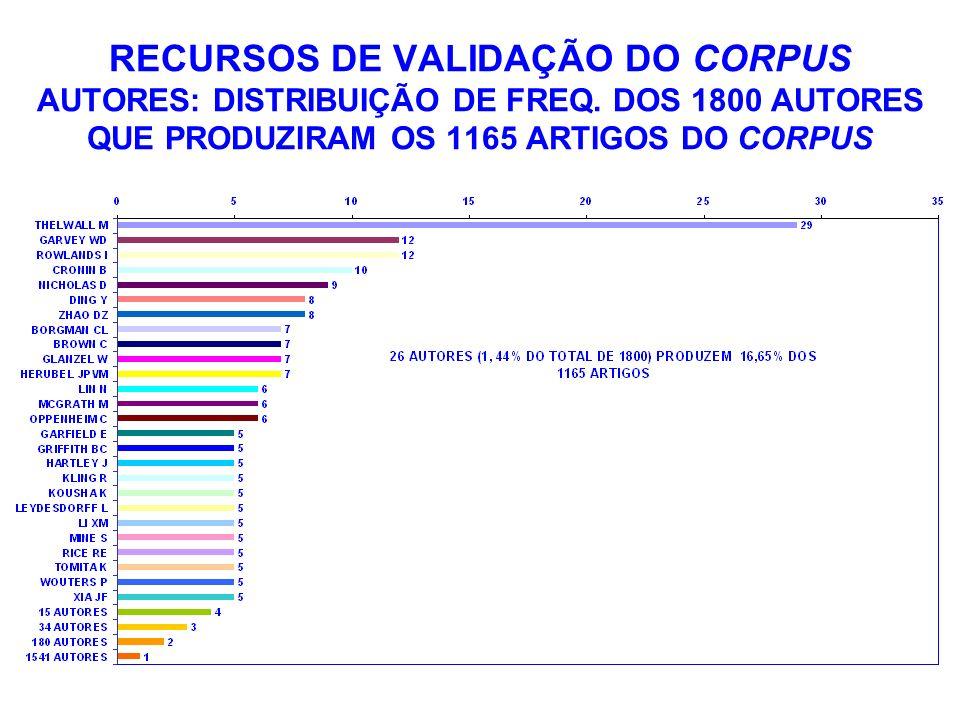 RECURSOS DE VALIDAÇÃO DO CORPUS AUTORES: DISTRIBUIÇÃO DE FREQ