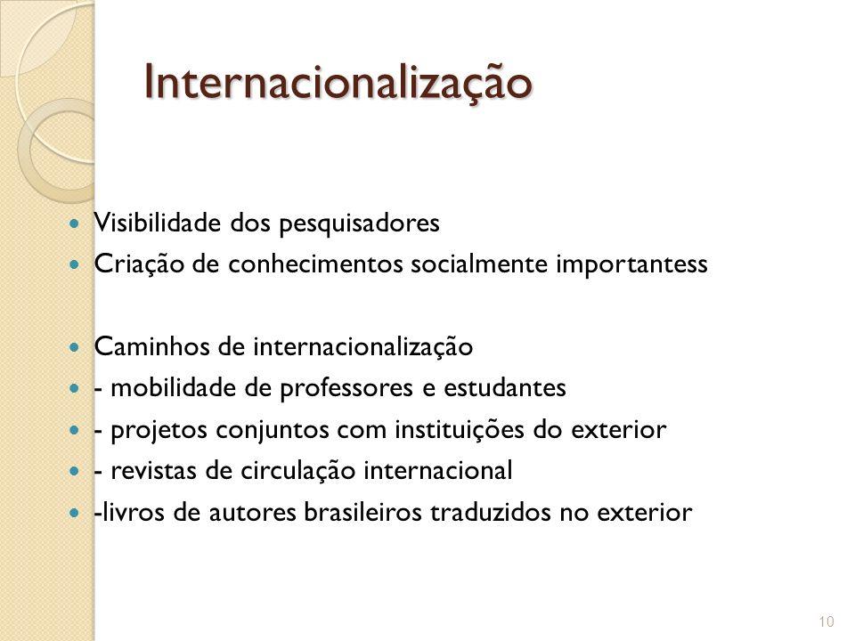 Internacionalização Visibilidade dos pesquisadores