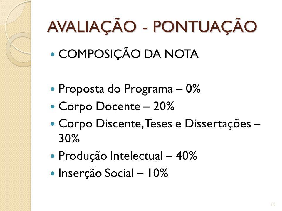 AVALIAÇÃO - PONTUAÇÃO COMPOSIÇÃO DA NOTA Proposta do Programa – 0%