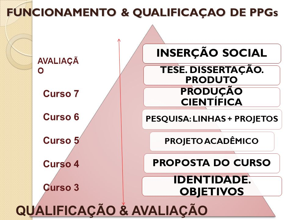 FUNCIONAMENTO & QUALIFICAÇAO DE PPGs