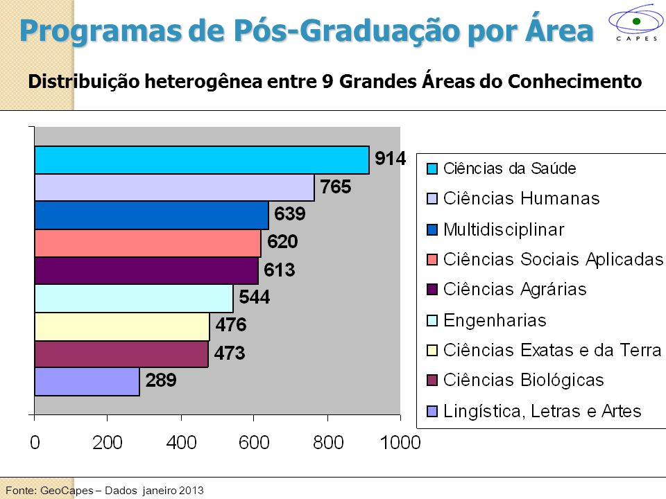 Programas de Pós-Graduação por Área