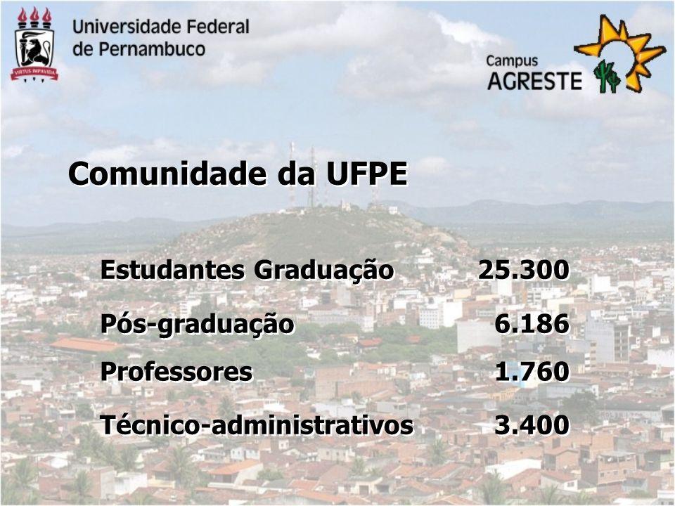 Comunidade da UFPE Estudantes Graduação 25.300 Pós-graduação