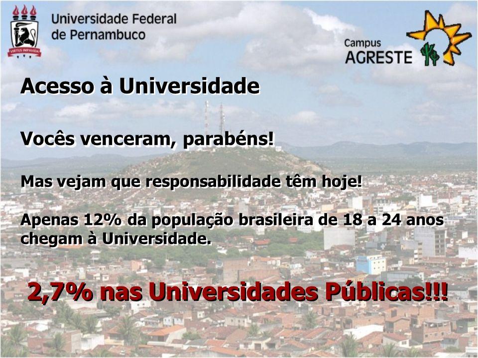 2,7% nas Universidades Públicas!!!
