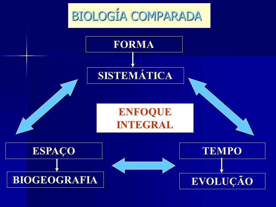 BIOLOGÍA COMPARADA FORMA SISTEMÁTICA ENFOQUE INTEGRAL ESPAÇO