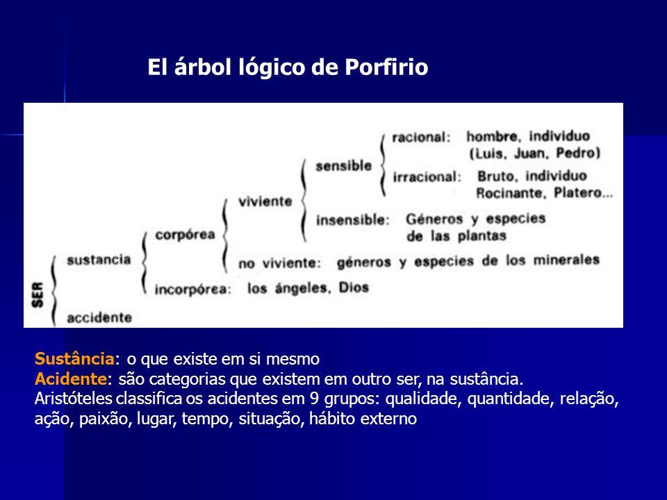 El árbol lógico de Porfirio