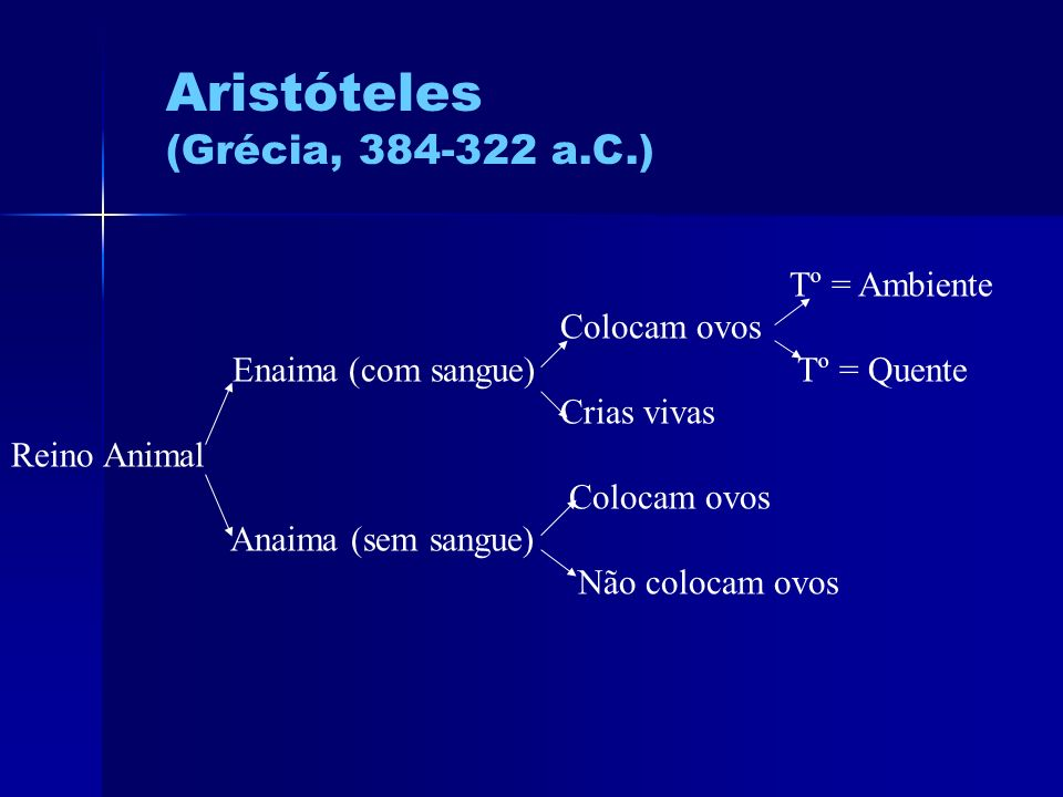 Aristóteles (Grécia, 384-322 a.C.) Tº = Ambiente Colocam ovos