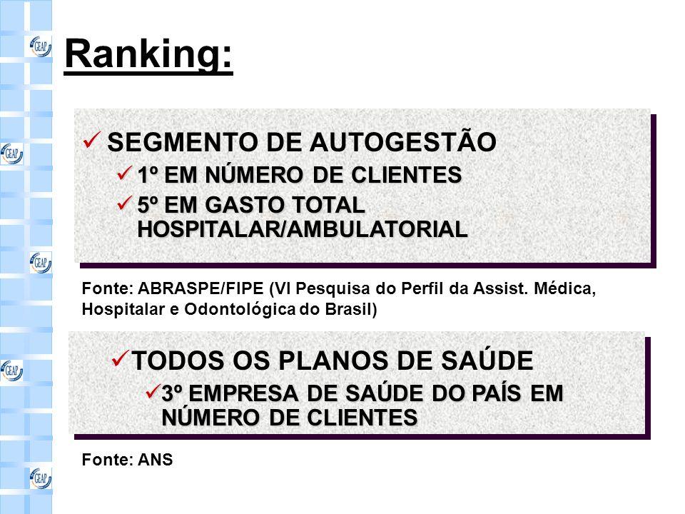 Ranking: SEGMENTO DE AUTOGESTÃO TODOS OS PLANOS DE SAÚDE
