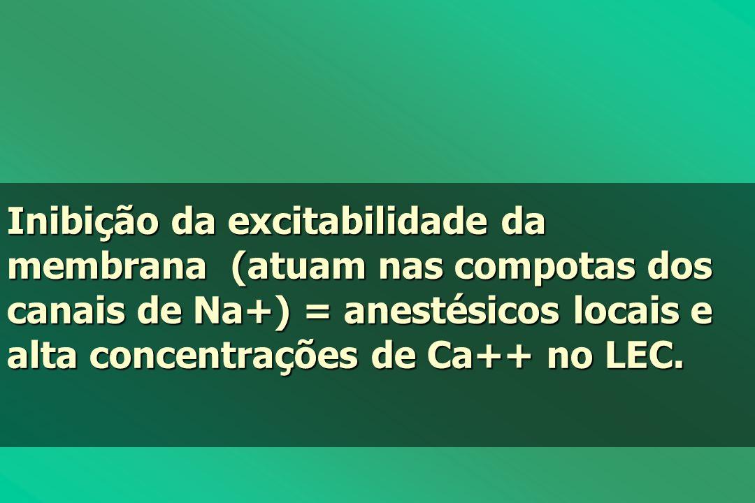 Inibição da excitabilidade da membrana (atuam nas compotas dos canais de Na+) = anestésicos locais e alta concentrações de Ca++ no LEC.
