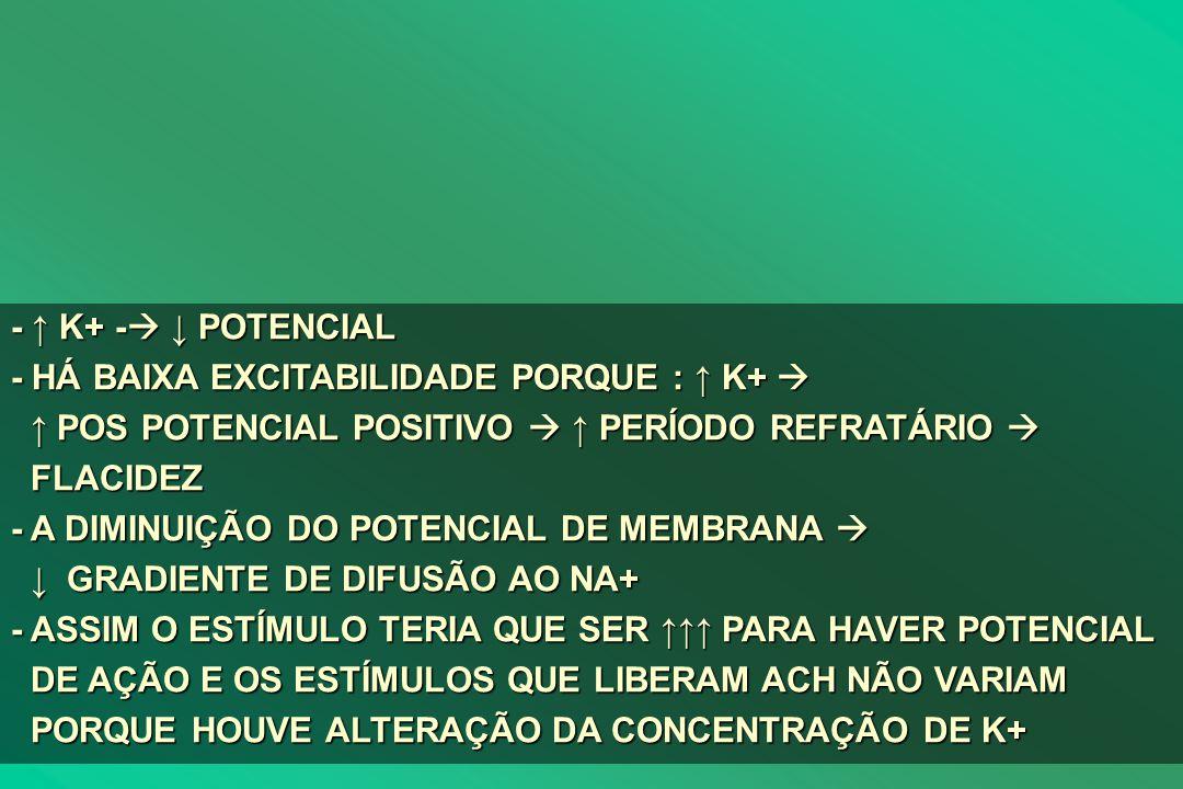 - ↑ K+ - ↓ POTENCIAL - HÁ BAIXA EXCITABILIDADE PORQUE : ↑ K+  ↑ POS POTENCIAL POSITIVO  ↑ PERÍODO REFRATÁRIO  FLACIDEZ
