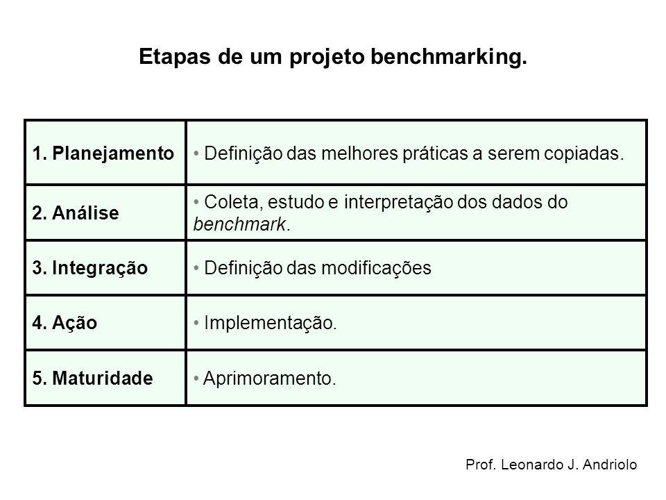 Etapas de um projeto benchmarking.