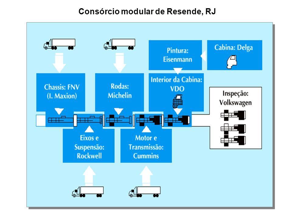 Consórcio modular de Resende, RJ