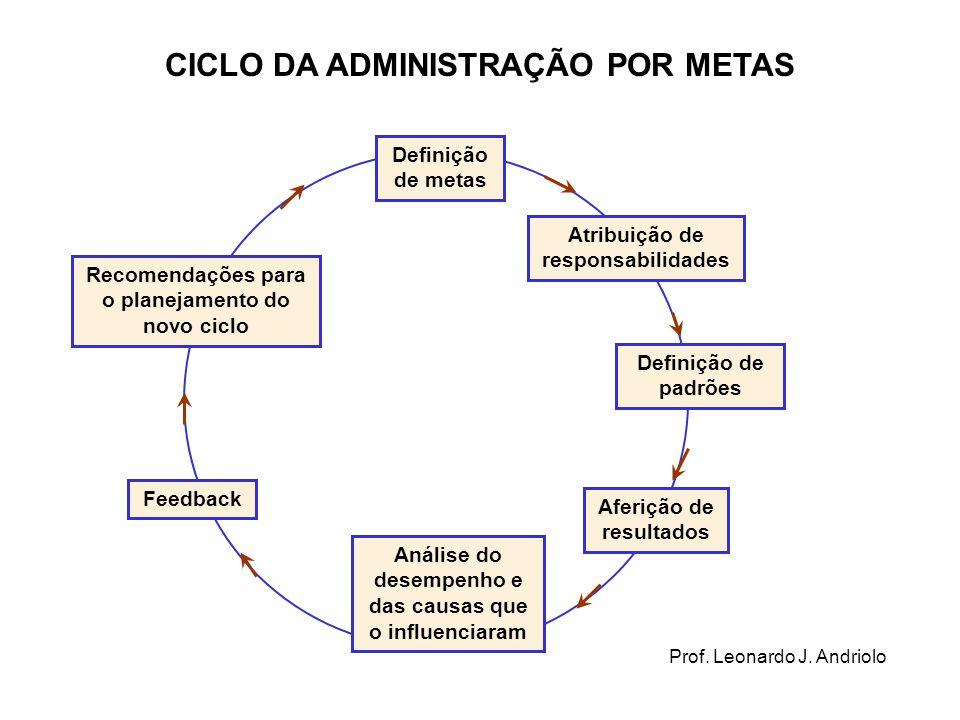 CICLO DA ADMINISTRAÇÃO POR METAS