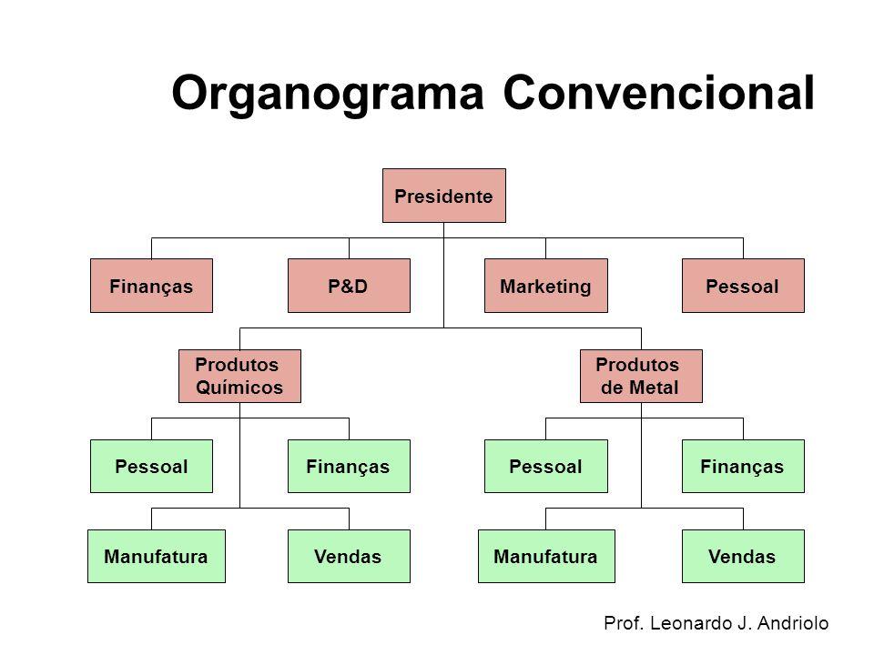 Organograma Convencional
