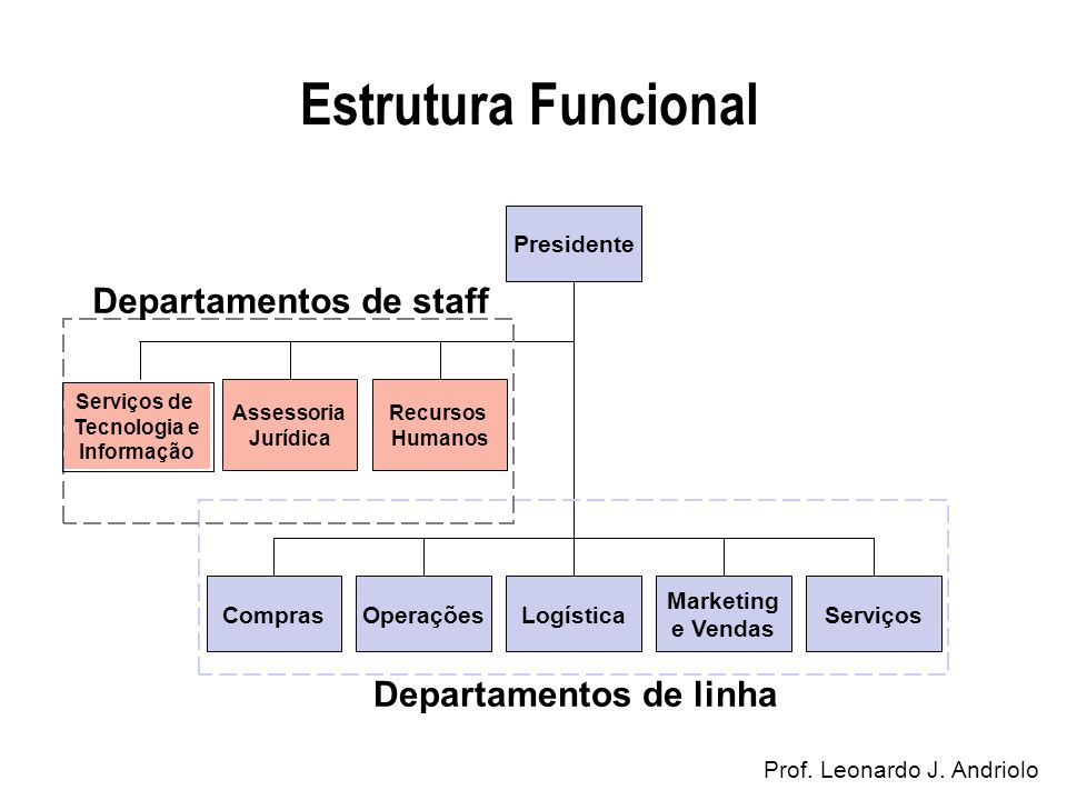 Departamentos de staff Departamentos de linha