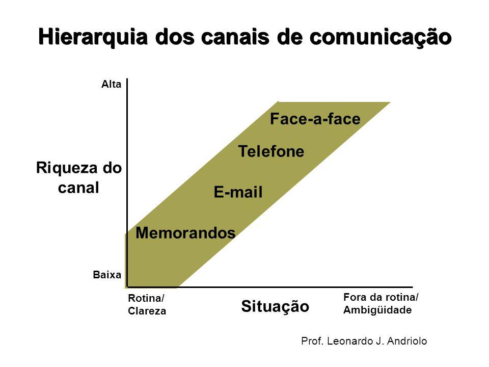 Hierarquia dos canais de comunicação