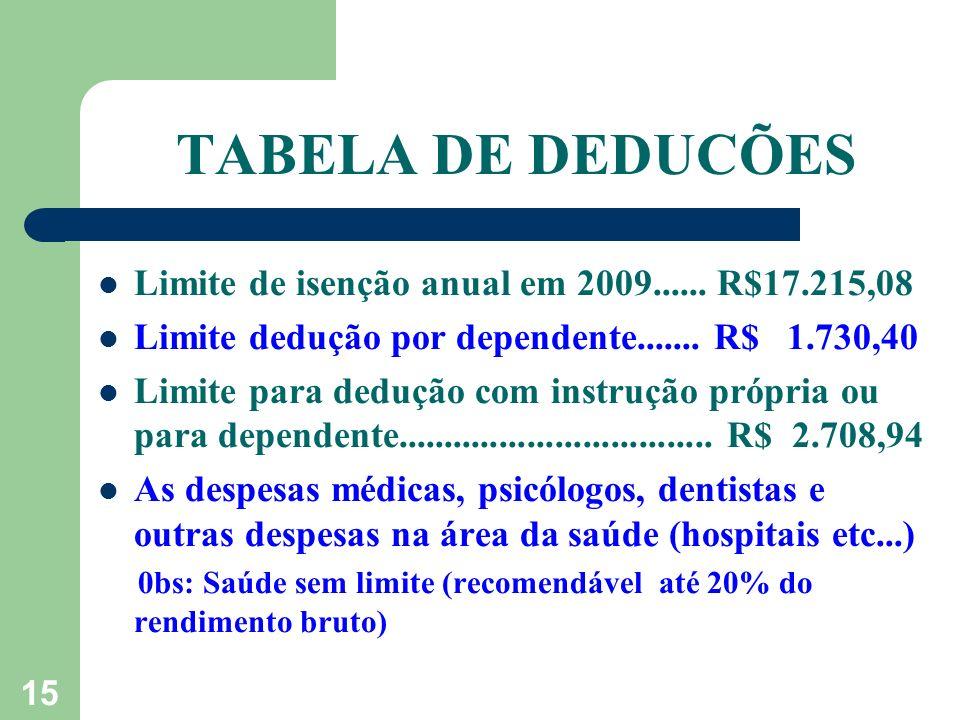 TABELA DE DEDUCÕES Limite de isenção anual em 2009...... R$17.215,08