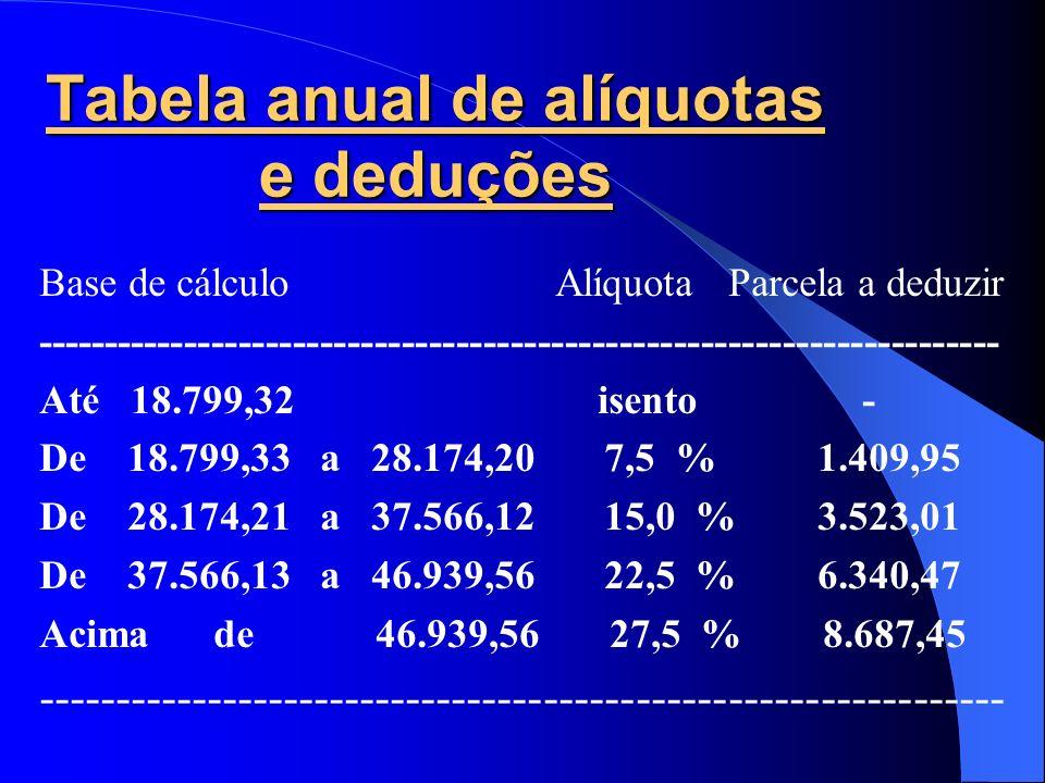 Tabela anual de alíquotas e deduções