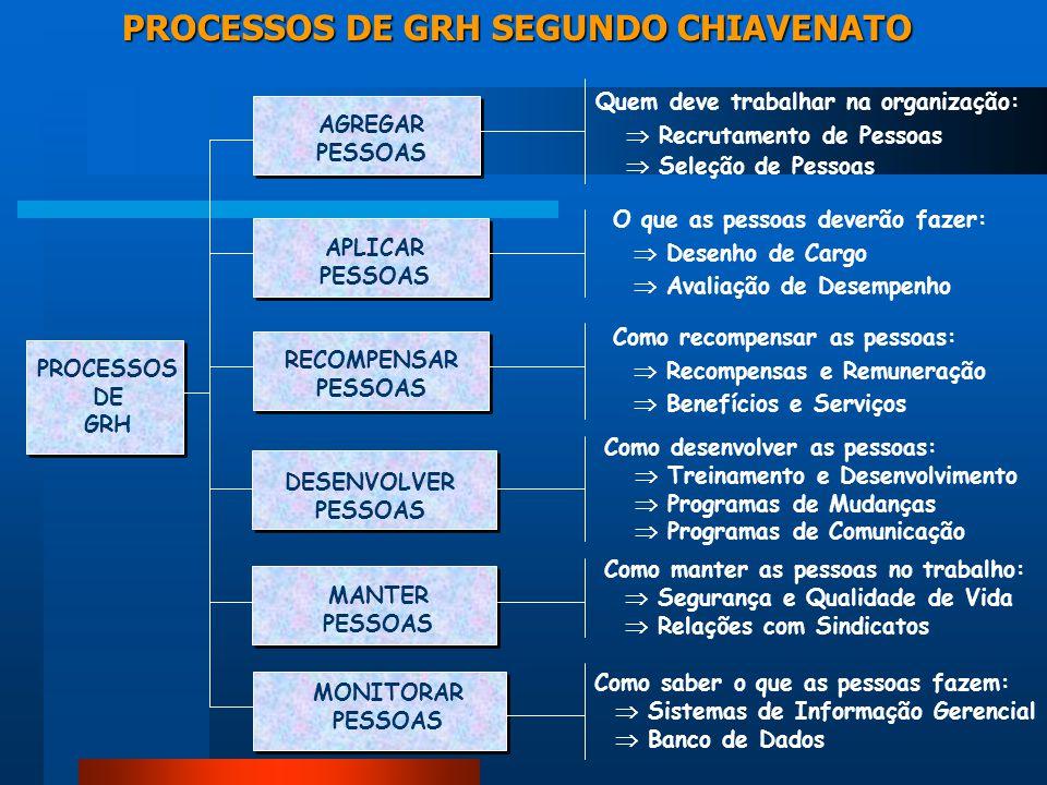 PROCESSOS DE GRH SEGUNDO CHIAVENATO