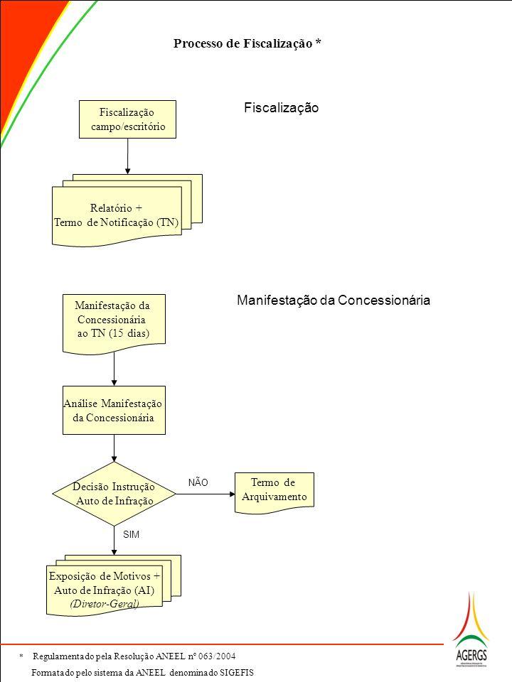 Processo de Fiscalização *