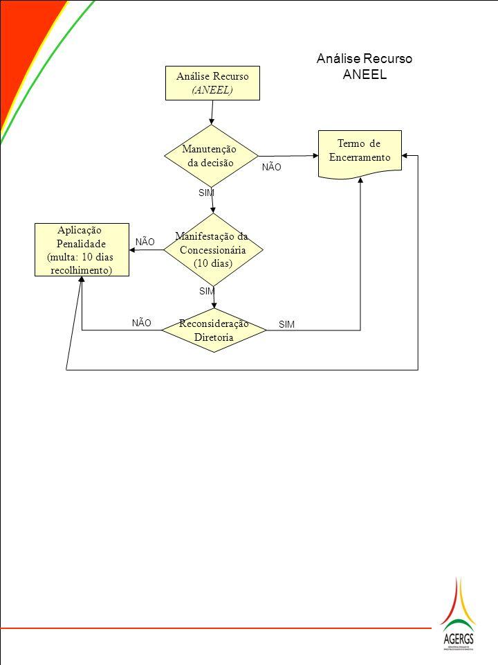 Análise Recurso ANEEL Análise Recurso (ANEEL) Manutenção Termo de