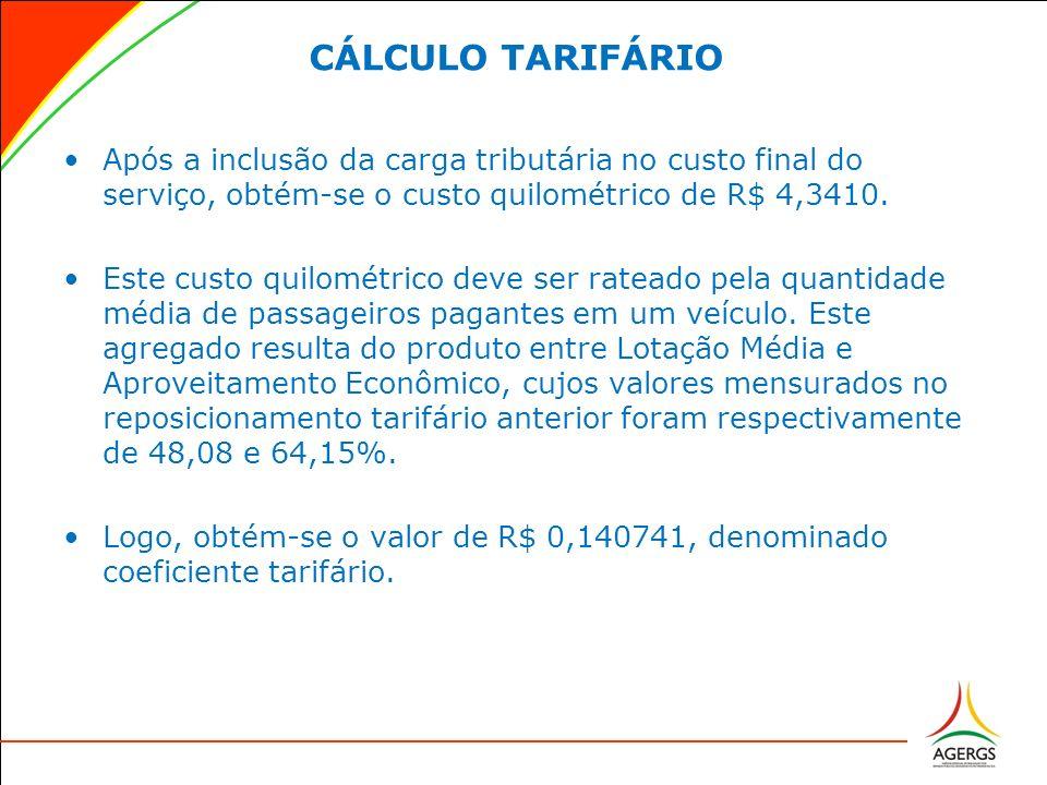 CÁLCULO TARIFÁRIO Após a inclusão da carga tributária no custo final do serviço, obtém-se o custo quilométrico de R$ 4,3410.