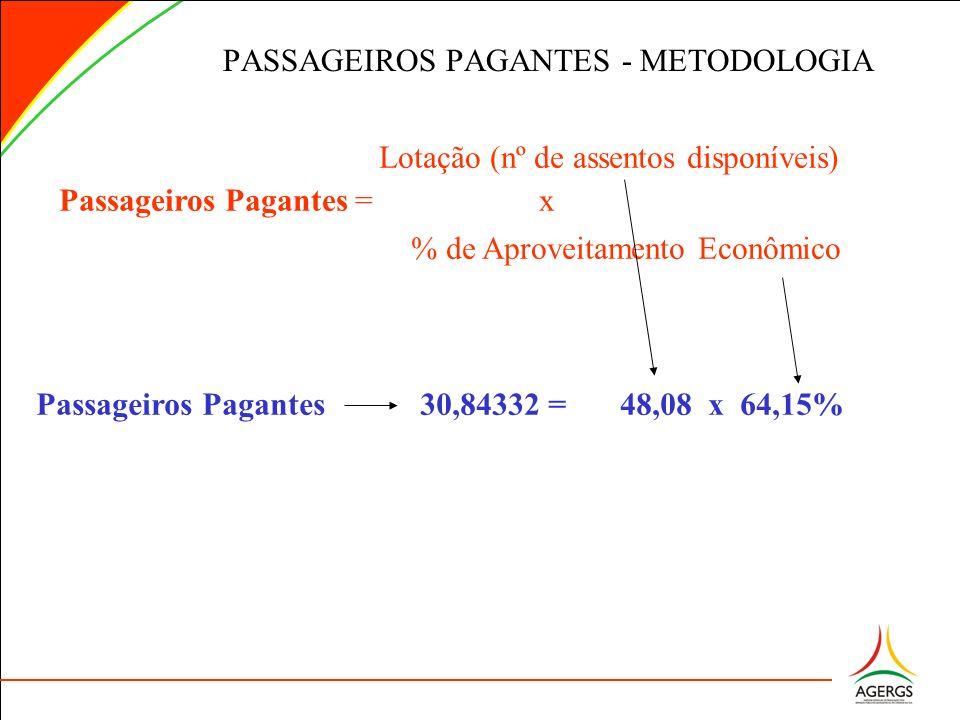 PASSAGEIROS PAGANTES - METODOLOGIA