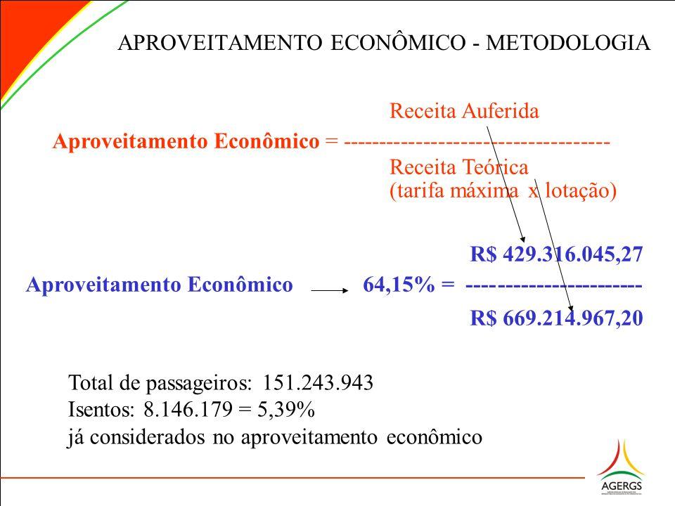 APROVEITAMENTO ECONÔMICO - METODOLOGIA