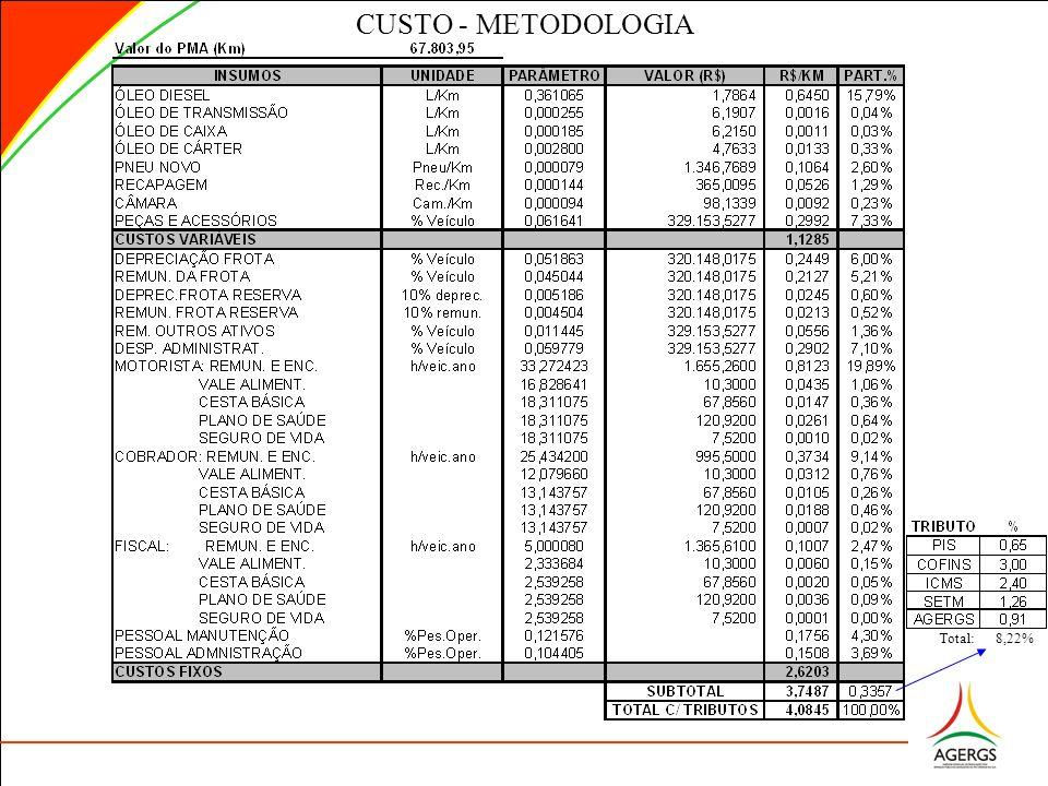 CUSTO - METODOLOGIA Total: 8,22%