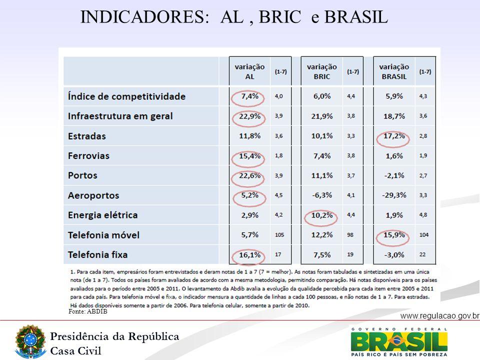 INDICADORES: AL , BRIC e BRASIL